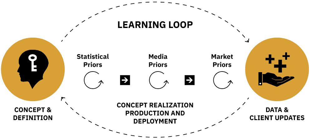 Hamilton AI machine learning loop